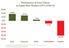 Performance of Asset Classes in Equity Bear Markets (1973-6/30/2013)