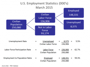 US Employment situation in March of 2015.
